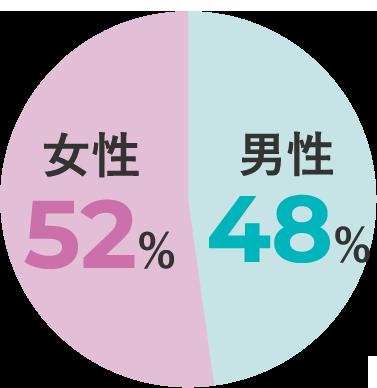 女性52%/男性48%